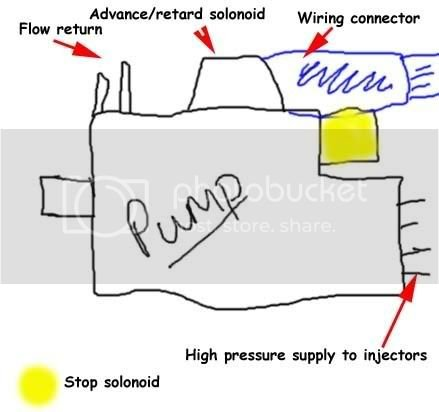 Where is the stop valve solenoid on the diesel pump(renault